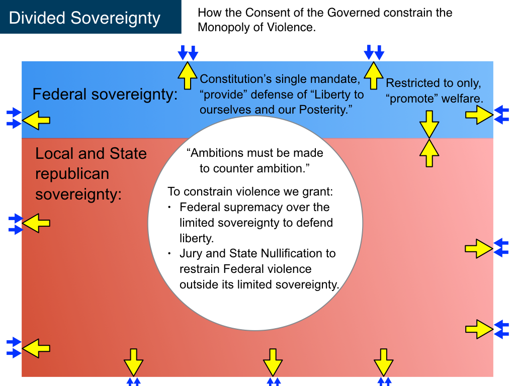 the nature of the state sovereignty Adopted the compact hypothesis and the hypothesis of natural rights, as well as  the doctrine of populair sovereignty,9 and the united states constitution.